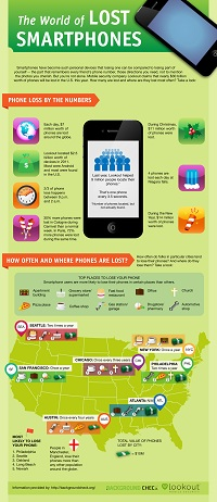 Lost Phone Infographic Thumb